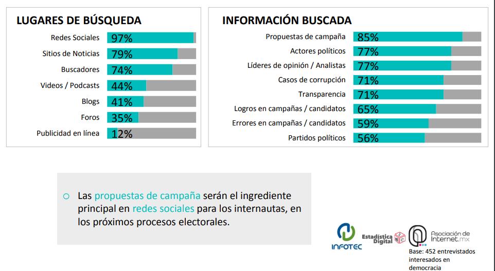 Proceso electoral vía redes sociales