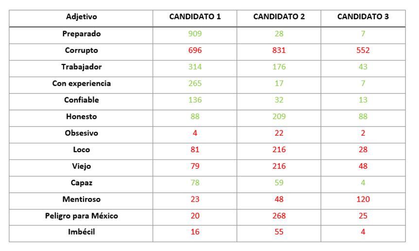 Adjetivos por candidato