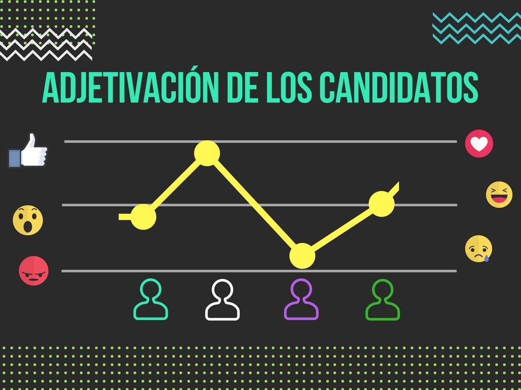 Adjetivación de Candidatos