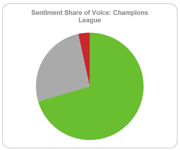 Escucha Social: Champions League